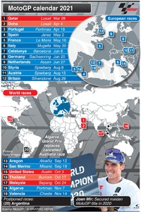 MOTOGP: Season schedule 2021 infographic