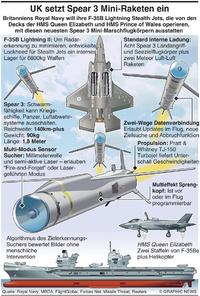 MILITÄR: UK setzt Spear 3 Raketen ein infographic