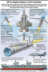 MILITARY: UK to deploy Spear 3 missiles infographic