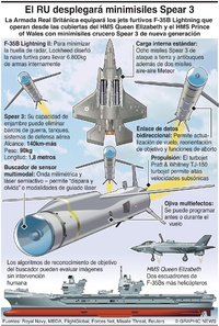 EJÉRCITOS: El RU desplegará misiles Spear 3 infographic