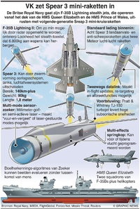 MILITARY: VK zet Spear 3 mini-raketten in infographic