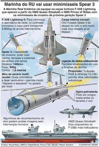 DEFESA: Marinha do RU vai usar mísseis Spear 3 infographic