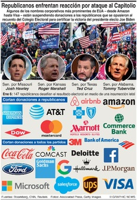 NEGOCIOS: Republicanos enfrentan reacción corporativa infographic