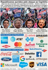 NEGÓCIOS: Empresas castigam os Republicanos infographic