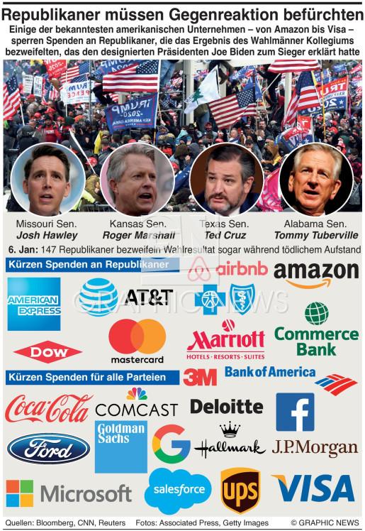 Gegenreaktion von Unternehmen für Republikaner infographic