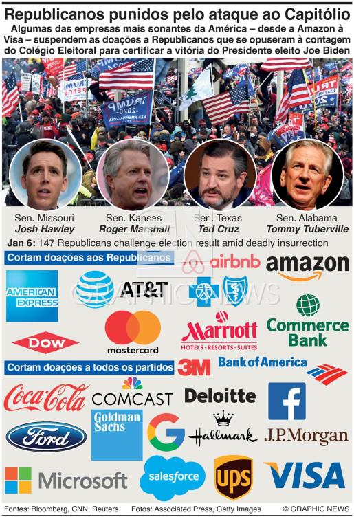 Empresas castigam os Republicanos infographic