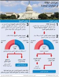 سياسة: إجراءات إقالة الرئيس في الولايات المتحدة infographic