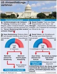 POLITIK: US Amtsenthebungsverfahren infographic