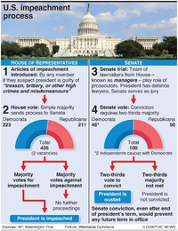 POLITICS: U.S. process of impeachment infographic