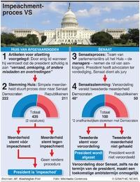 POLITIEK: Impeachmentproces VS infographic