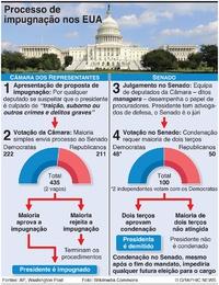 POLÍTICA: Processo de impugnação nos EUA infographic