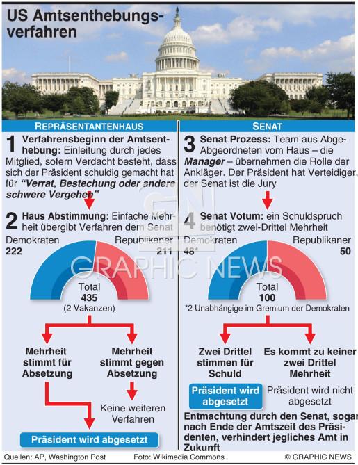 US Amtsenthebungsverfahren infographic
