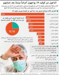 صحة: أعراض مزمنة تصاحب الإصابة بكوفيد19     infographic