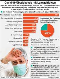 """GESUNDHEIT """"Lange Covid"""" Studie Ergebnisse infographic"""