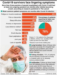 "HEALTH: ""Long Covid"" study findings infographic"