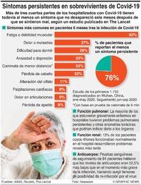 """SALUD: Hallazgos de estudio """"Long Covid""""  infographic"""