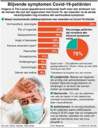 """GEZONDHEID: Conclusies """"Long Covid""""-studie infographic"""