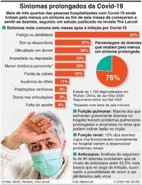 "SAÚDE: Estudo da chamda ""Covid Prolongada"" infographic"