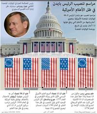 سياسة: مراسم تنصيب الرئيس بايدن في ظل الأعلام الأميركية infographic