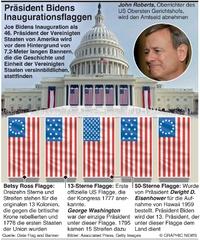 POLITIK: Bidens Flaggen zur Inauguration infographic