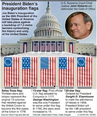 POLITICS: Biden inaugural flags infographic