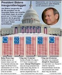 POLITIEK: Inaugurale vlaggen Biden infographic