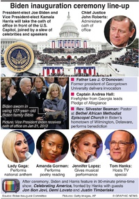 POLITICS: Biden inauguration ceremony infographic