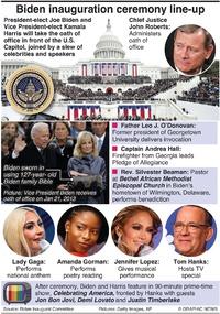 POLITICS: Biden inauguration ceremony infographic