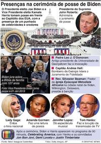 POLÍTICA: Cerimónia de posse de Biden infographic