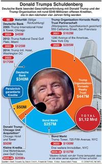 WIRTSCHAFT: Donald Trump's Schuldenberg infographic