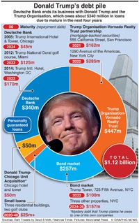 BUSINESS: Donald Trump's debt pile infographic