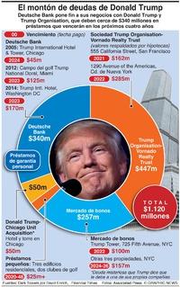 NEGOCIOS: El montón de deudas de Donald Trump infographic