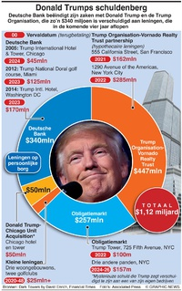 BUSINESS: Donald Trumps schuldeberg infographic