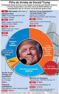 NEGÓCIOS: Pilha de dívidas de Donald Trump infographic