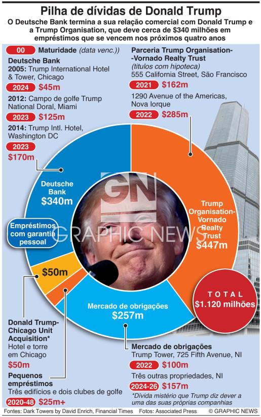 Pilha de dívidas de Donald Trump infographic