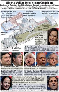 POLITIK: Biden's Weißes Haus infographic