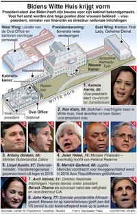 POLITIEK: Bidens Witte Huis infographic