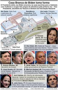 POLÍTICA: Casa Branca de Biden infographic