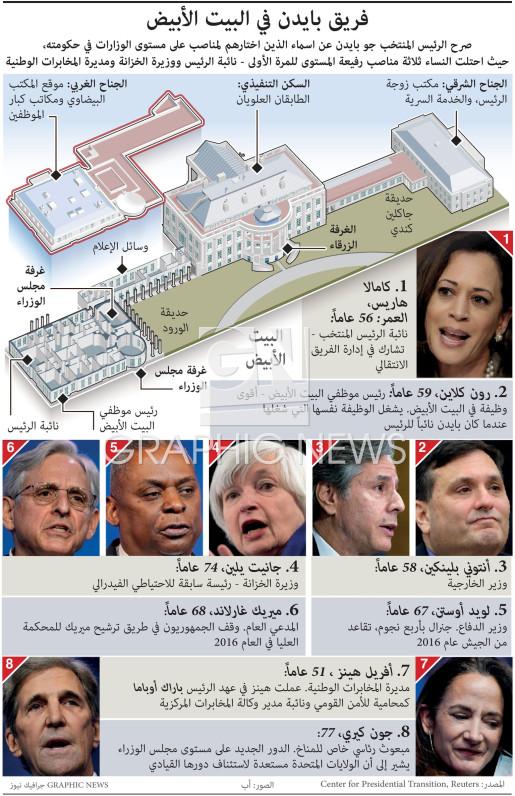 فريق بايدن في البيت الأبيض infographic