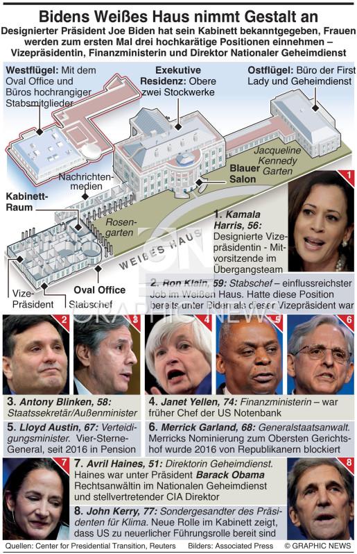 Biden's Weißes Haus infographic