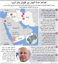 الشرق الأوسط:تصاعد حدة التوتر بين طهران وتل أبيب infographic