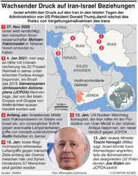 MITTELOST: Iran-Israel Spannungen infographic
