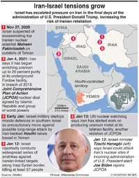 MIDEAST: Iran-Israel tensions (1) infographic