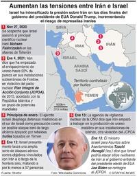 ORIENTE MEDIO: Tensiones Irán-Israel (1) infographic