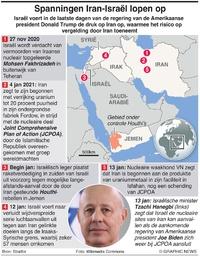 MIDDEN-OOSTEN: Spanningen Iran-Israël infographic