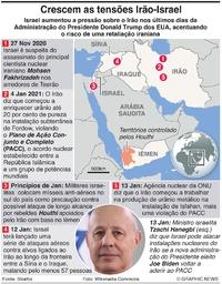MÉDIO ORIENTE: Tensões Irão-Israel infographic