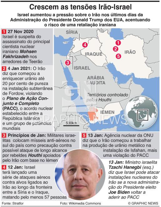 Tensões Irão-Israel infographic