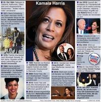 POLITIK: Kamala Harris Profil infographic