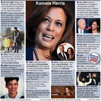 POLÍTICA: Perfil de Kamala Harris infographic
