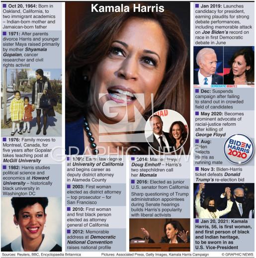 Kamala Harris profile infographic